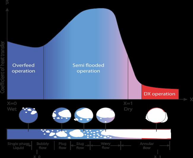 Wykres-współczynnika-wymiany-ciepła-od-stopnia-suchości-pary-w-parowniku1