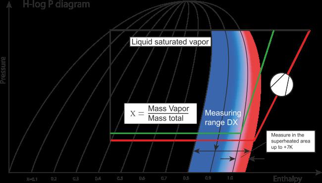 wykres-H-log-P-pokazuje-zakres-pomiaru-dla-czujnika-HBX-DX